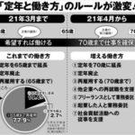 4月に施行される「70歳就業法」で日本の定年制度は